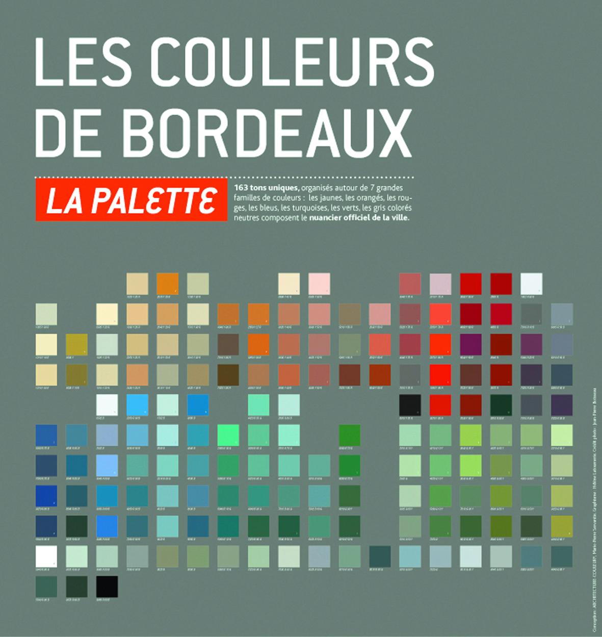 Charte Couleur de Bordeaux-Couleurs historiques